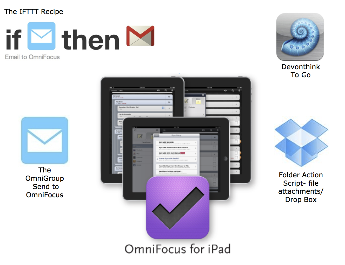 OmniFocus-for-iPad-captuting-chart-e1354505780546