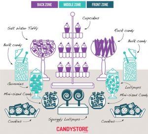 como organizar la mesa de dulces