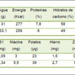 protocolo de 7 dias para quemar grasas vientre bajo