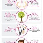 Galería de fotos de prevención del cáncer de mama